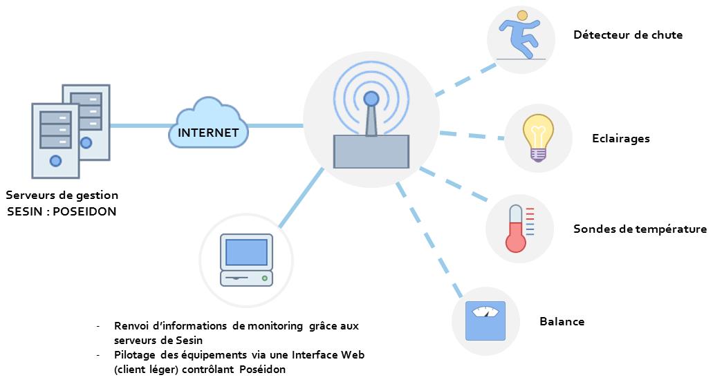 Schema Réseau d'objets connectés
