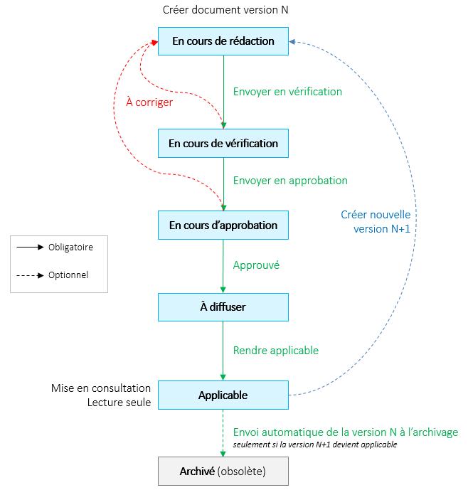 gestion-des-workflows-document